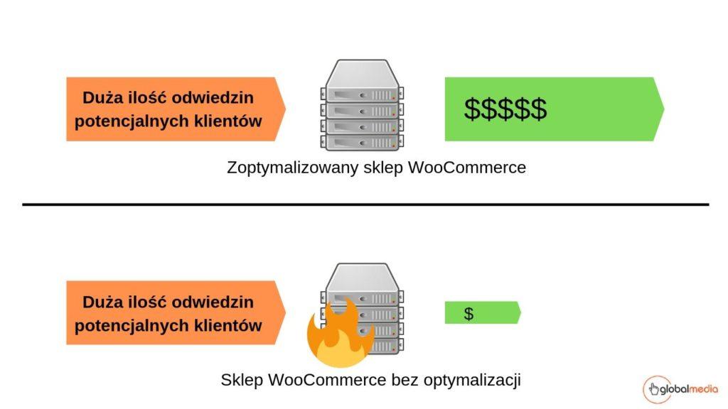 Dlaczego duży sklep Wordpress należy dostosować i zoptymalizować do dużego ruchu